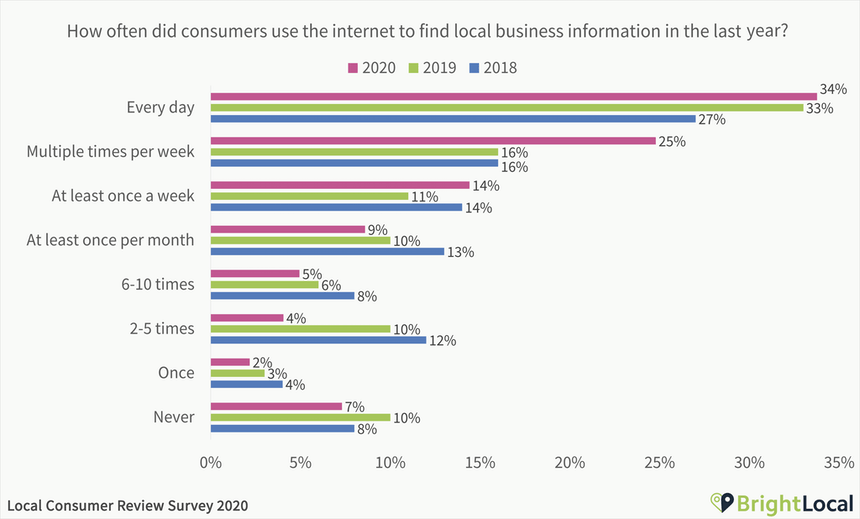 How-often-did-consumers-use-the-internet-to-find-local-business-information-in-the-last-year-1